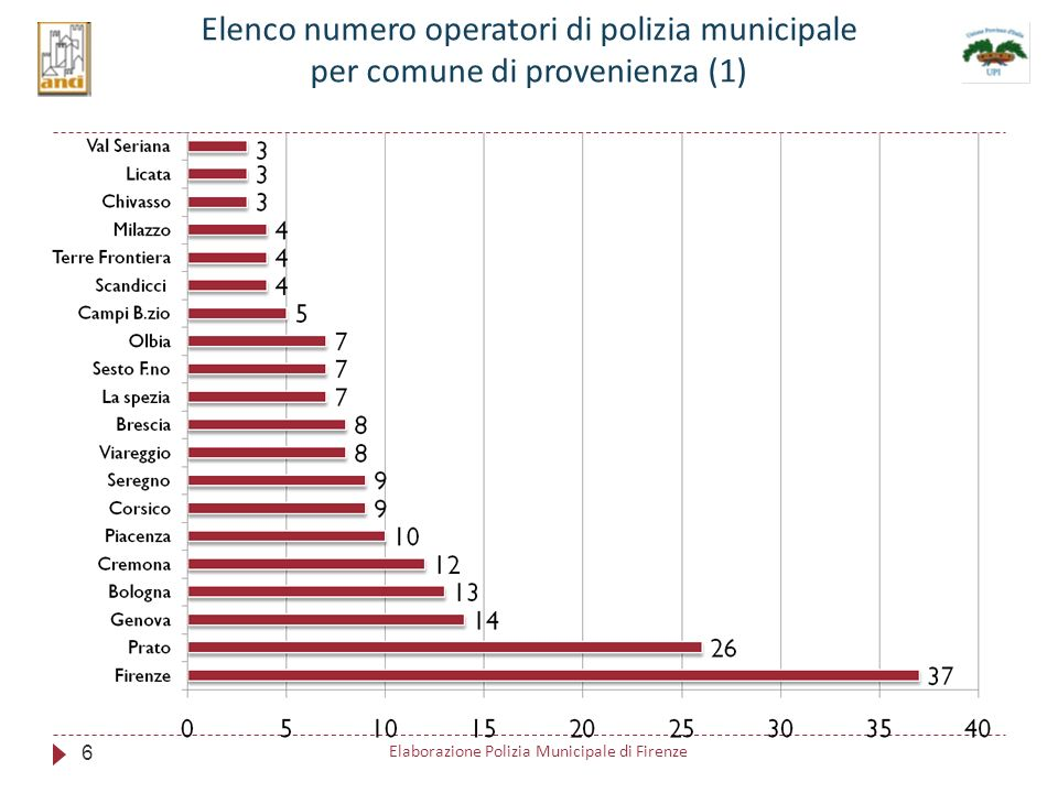 Elenco numero operatori di polizia municipale per comune di provenienza (1) 6 Elaborazione Polizia Municipale di Firenze