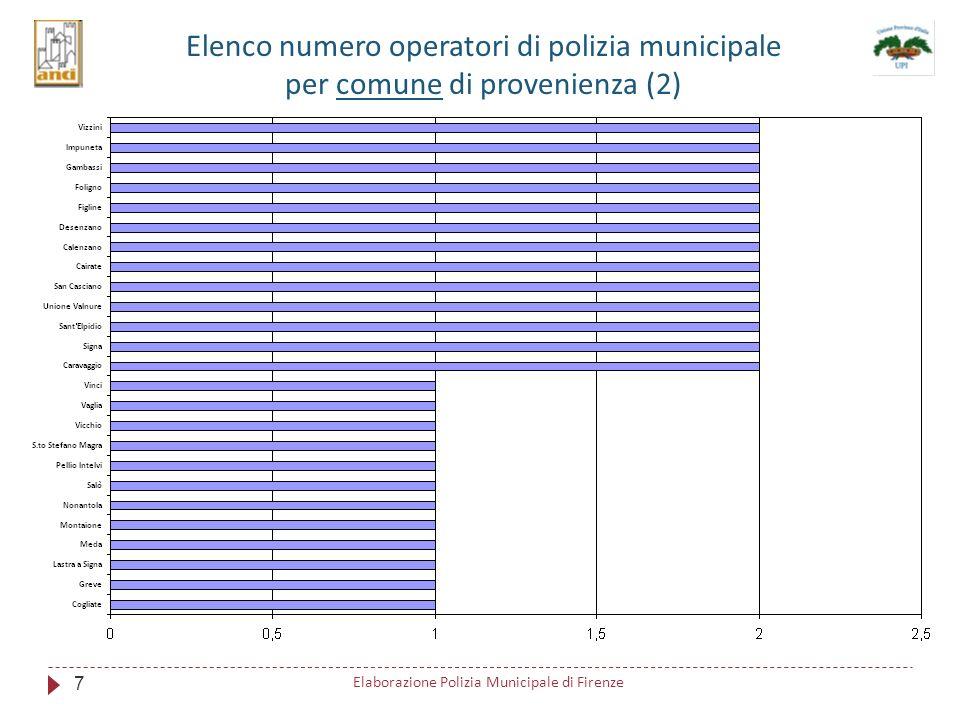 Attività C.O.M. 7 18 Elaborazione Polizia Municipale di Firenze