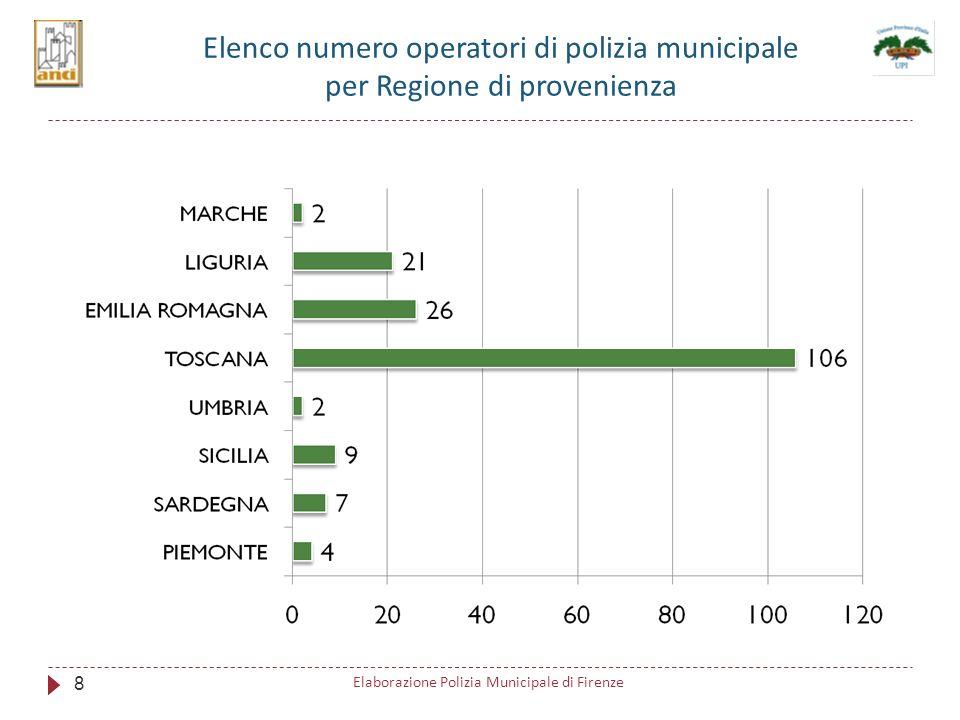 Elenco numero operatori di polizia municipale per Regione di provenienza 8 Elaborazione Polizia Municipale di Firenze