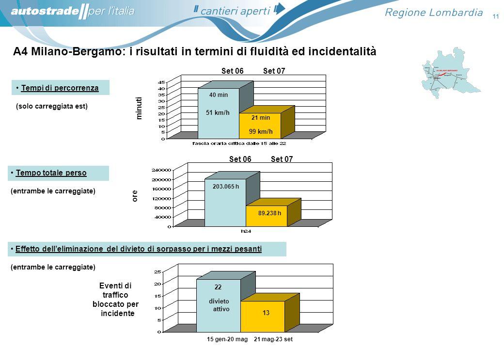 A4 Milano-Bergamo: i risultati in termini di fluidità ed incidentalità Tempi di percorrenza (solo carreggiata est) Tempo totale perso (entrambe le car