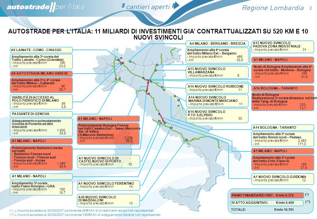 AUTOSTRADE PER LITALIA IN LOMBARDIA INTERVENTI SULLA INFRASTRUTTURA DI RETE 13 Pavimentazioni drenanti: Copertura pari 91.6% (*) Barriere Spartitraffico: Copertura con barriera riqualificata pari al 100% della rete Barriere Antirumore: Installazioni di barriere antirumore per circa 65 km Potenziamento di 6 caselli: Completati i lavori ai caselli di Como Grandate, Milano Nord, Milano …………………………………….Est (lato uscita) ; Ultimazione dei lavori per il Casello di Bergamo e Nuova Stazione di Lodi ( aperto al traffico il 22.07.2007) ; Interventi in affidamento per il casello di Rovato, Milano Sud, Milano Est (lato entrata).