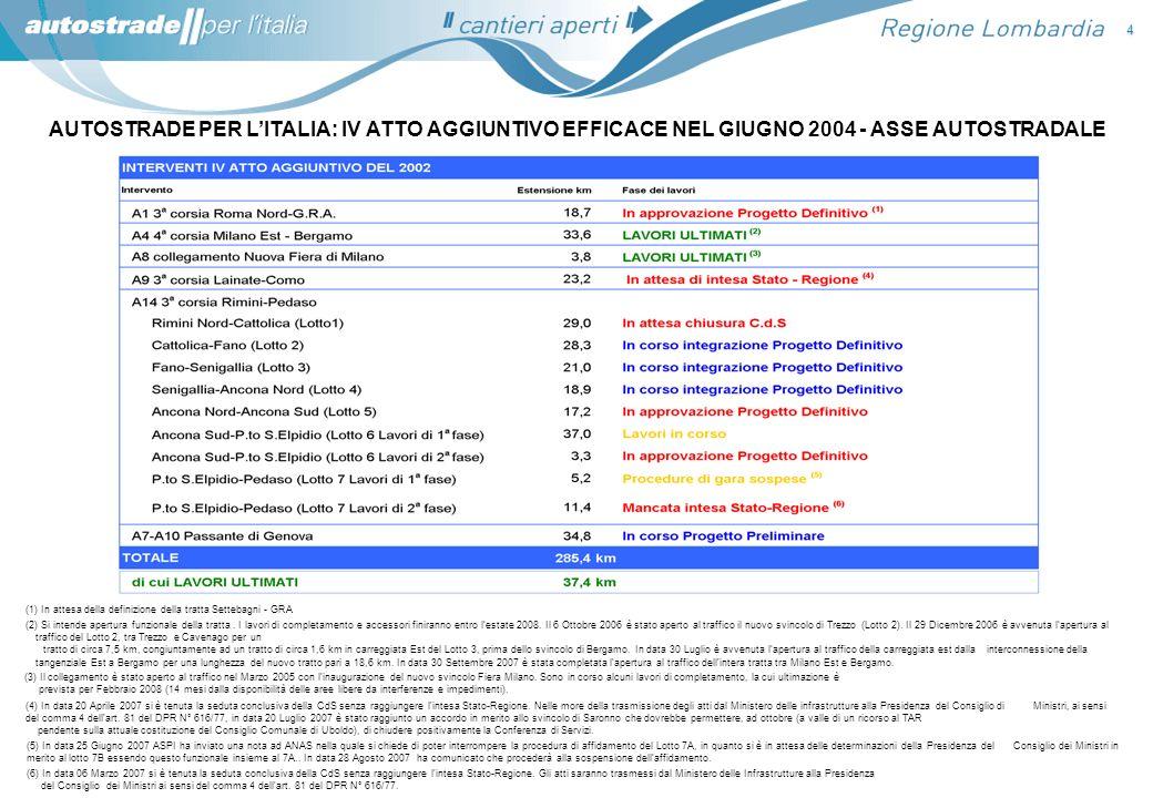 4 AUTOSTRADE PER LITALIA: IV ATTO AGGIUNTIVO EFFICACE NEL GIUGNO 2004 - ASSE AUTOSTRADALE (3) Il collegamento è stato aperto al traffico nel Marzo 200