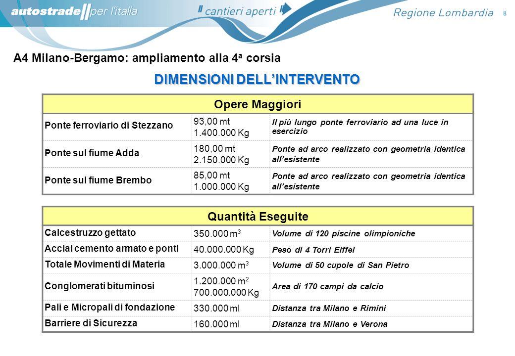 A4 Milano-Bergamo: ampliamento alla 4 a corsia 8 DIMENSIONI DELLINTERVENTO Opere Maggiori Ponte ferroviario di Stezzano 93,00 mt 1.400.000 Kg Il più l