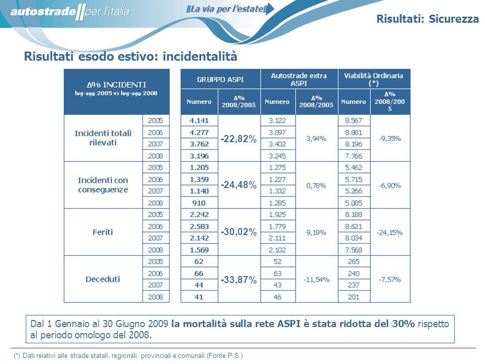 La via per lestate Risultati esodo estivo: incidentalità Dal 1 Gennaio al 30 Giugno 2009 la mortalità sulla rete ASPI è stata ridotta del 30% rispetto