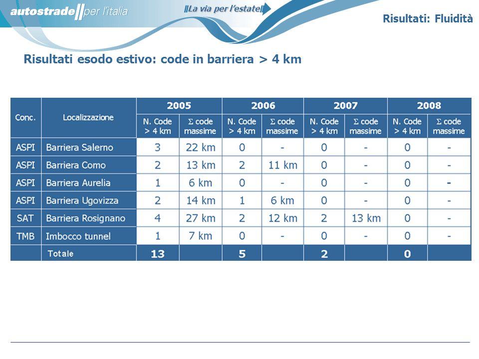 La via per lestate Risultati esodo estivo: code in barriera > 4 km Risultati: Fluidità
