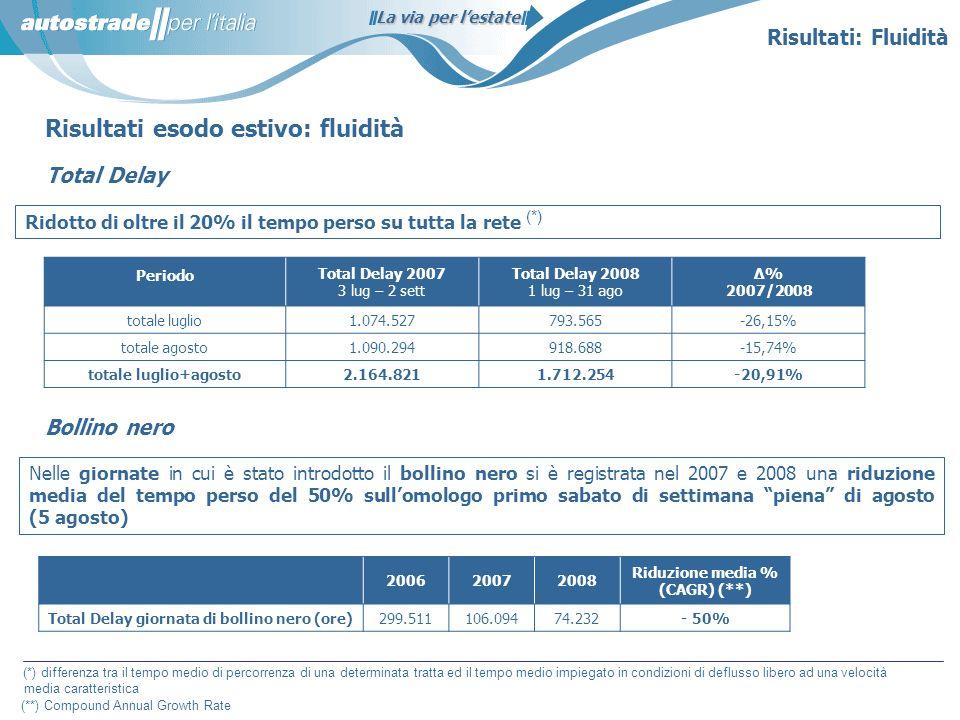 La via per lestate 200620072008 Riduzione media % (CAGR) (**) Total Delay giornata di bollino nero (ore)299.511106.09474.232- 50% Risultati esodo esti