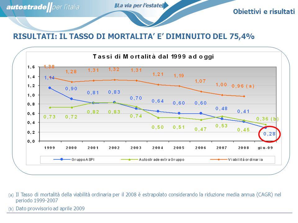 La via per lestate RISULTATI: IL TASSO DI MORTALITA E DIMINUITO DEL 75,4% (a) Il Tasso di mortalità della viabilità ordinaria per il 2008 è estrapolat