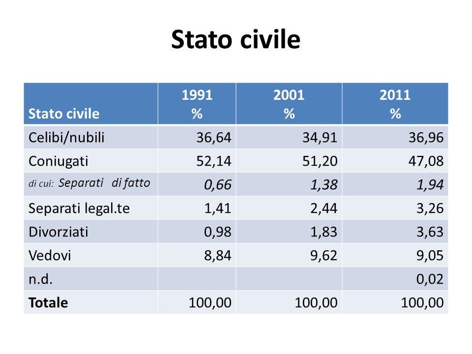 Stato civile 1991 % 2001 % 2011 % Celibi/nubili36,6434,9136,96 Coniugati52,1451,2047,08 di cui: Separati di fatto 0,661,381,94 Separati legal.te1,412,