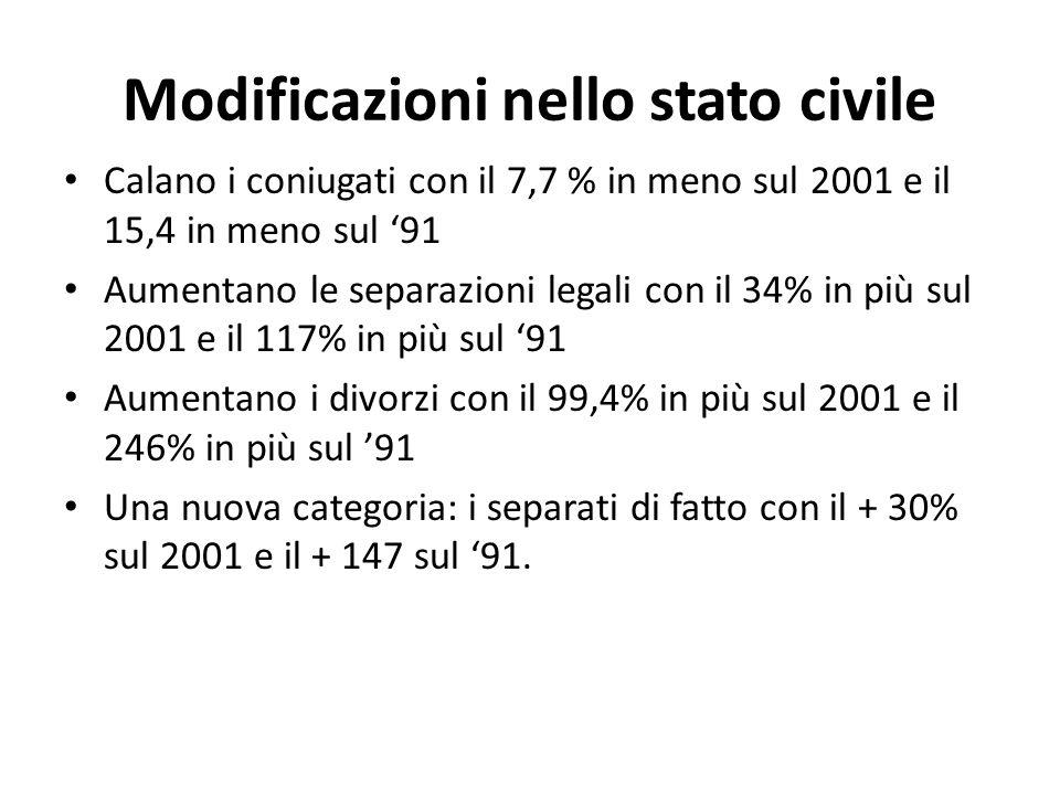 Modificazioni nello stato civile Calano i coniugati con il 7,7 % in meno sul 2001 e il 15,4 in meno sul 91 Aumentano le separazioni legali con il 34%