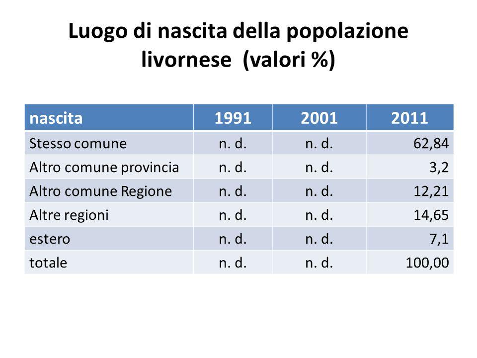 Luogo di nascita della popolazione livornese (valori %) nascita199120012011 Stesso comunen. d. 62,84 Altro comune provincian. d. 3,2 Altro comune Regi