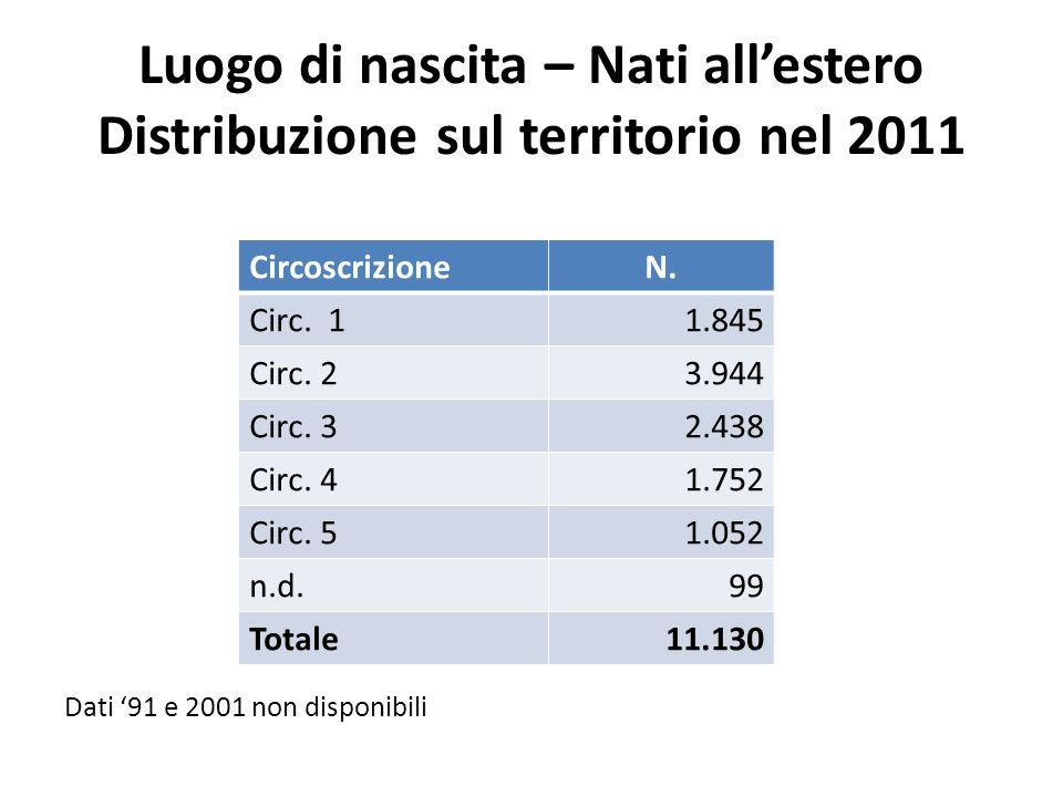 Luogo di nascita – Nati allestero Distribuzione sul territorio nel 2011 Dati 91 e 2001 non disponibili CircoscrizioneN. Circ. 11.845 Circ. 23.944 Circ