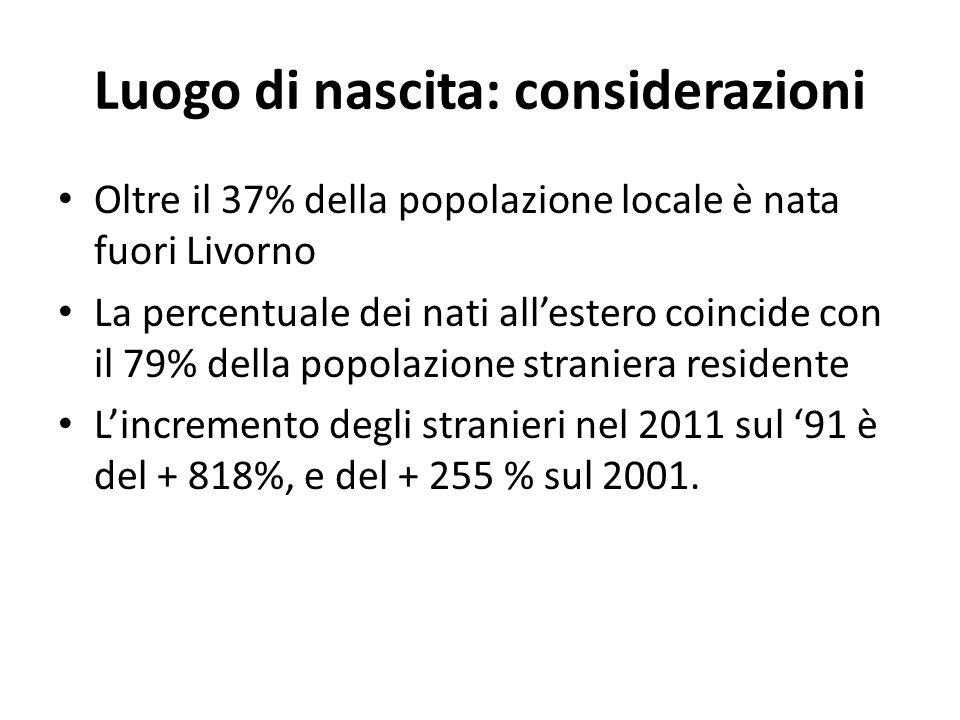 Luogo di nascita: considerazioni Oltre il 37% della popolazione locale è nata fuori Livorno La percentuale dei nati allestero coincide con il 79% della popolazione straniera residente Lincremento degli stranieri nel 2011 sul 91 è del + 818%, e del + 255 % sul 2001.