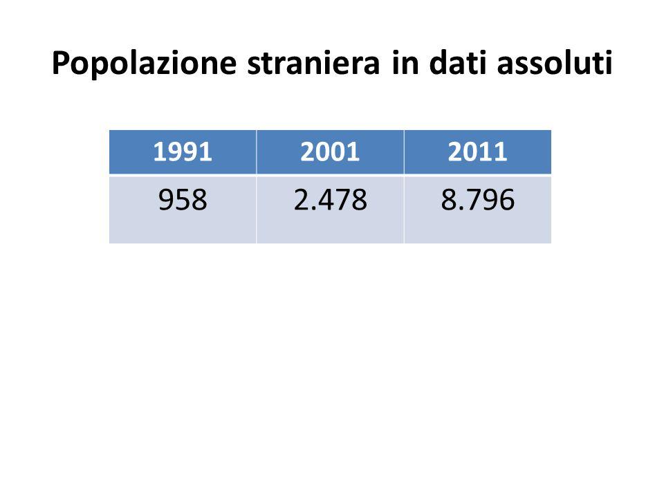 Popolazione straniera in dati assoluti 199120012011 9582.4788.796