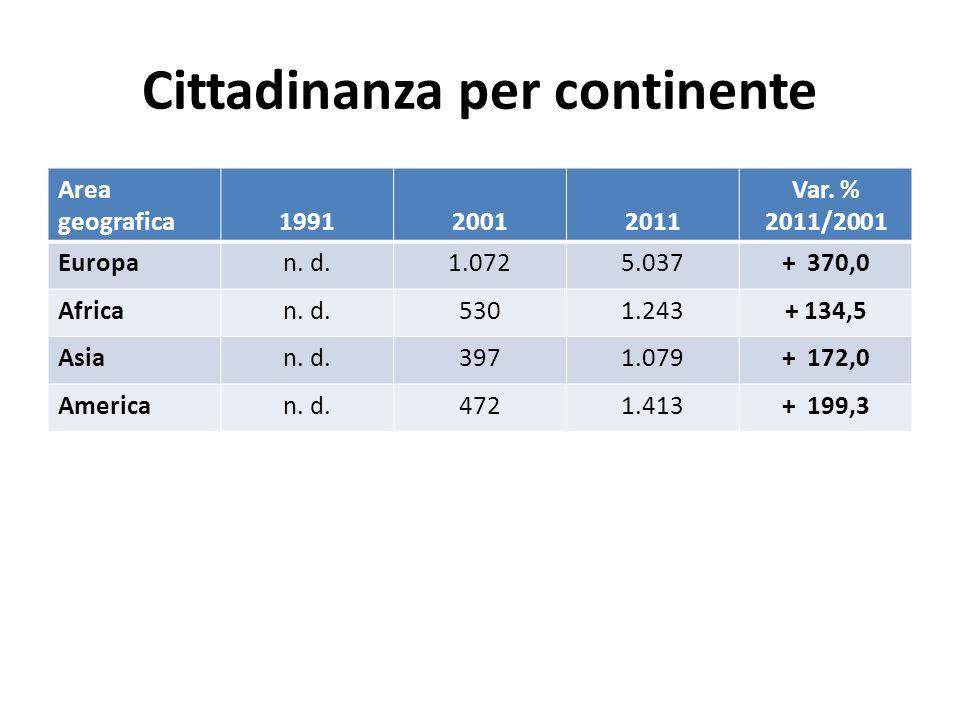 Cittadinanza per continente Area geografica199120012011 Var. % 2011/2001 Europan. d.1.0725.037+ 370,0 African. d.5301.243+ 134,5 Asian. d.3971.079+ 17