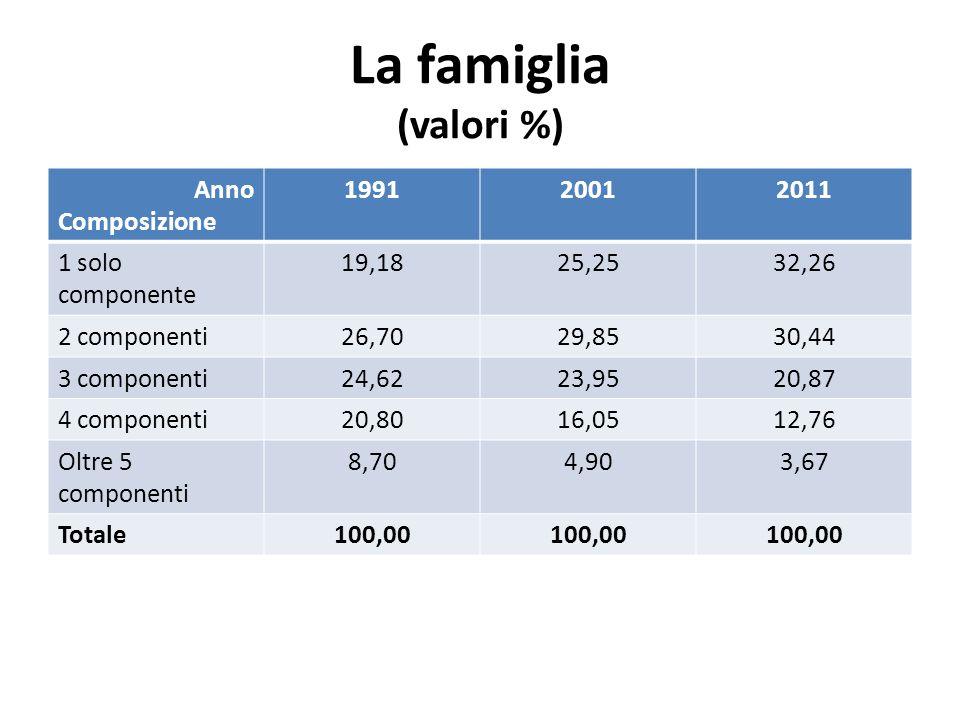 La famiglia (valori %) Anno Composizione 199120012011 1 solo componente 19,1825,2532,26 2 componenti26,7029,8530,44 3 componenti24,6223,9520,87 4 comp