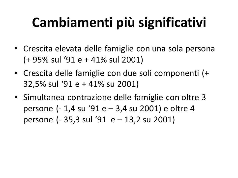 Cambiamenti più significativi Crescita elevata delle famiglie con una sola persona (+ 95% sul 91 e + 41% sul 2001) Crescita delle famiglie con due sol