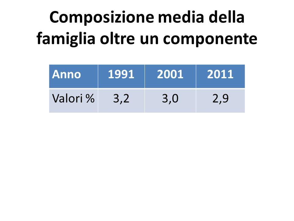 Composizione media della famiglia oltre un componente Anno199120012011 Valori %3,23,02,9