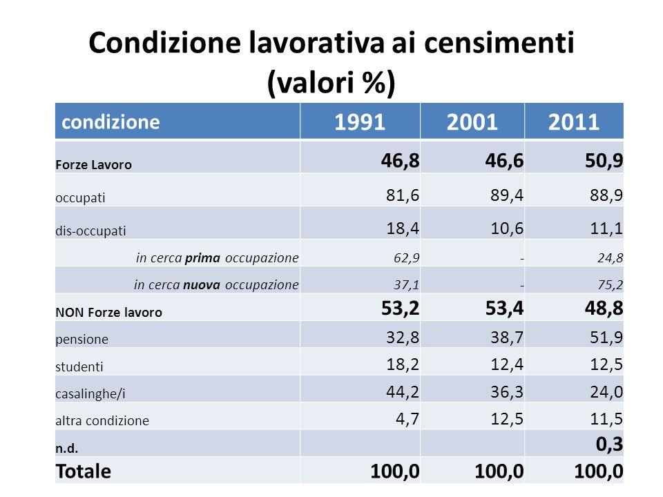 Condizione lavorativa ai censimenti (valori %) condizione 199120012011 Forze Lavoro 46,846,650,9 occupati 81,689,488,9 dis-occupati 18,410,611,1 in ce