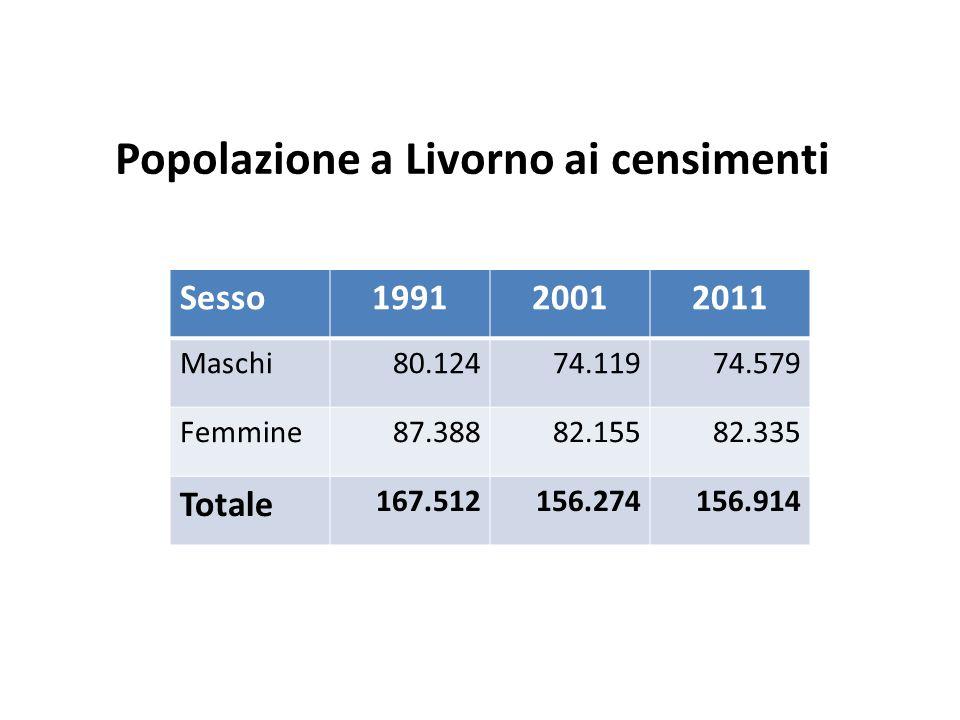 Popolazione a Livorno ai censimenti Sesso199120012011 Maschi80.12474.11974.579 Femmine87.38882.15582.335 Totale 167.512156.274156.914