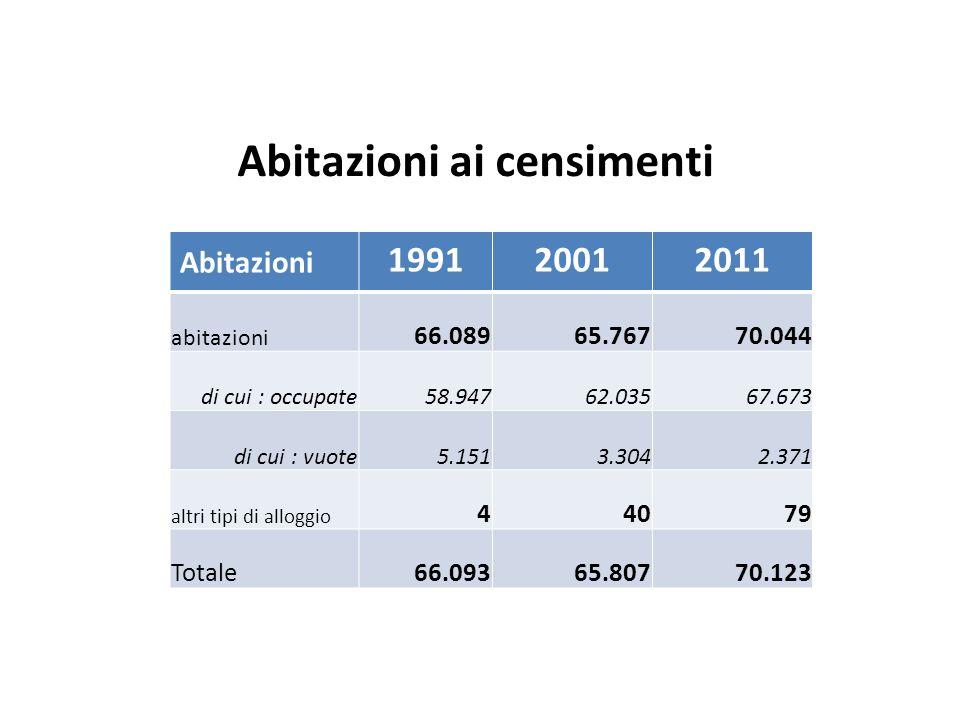 Abitazioni ai censimenti Abitazioni 199120012011 abitazioni 66.08965.76770.044 di cui : occupate58.94762.03567.673 di cui : vuote5.1513.3042.371 altri