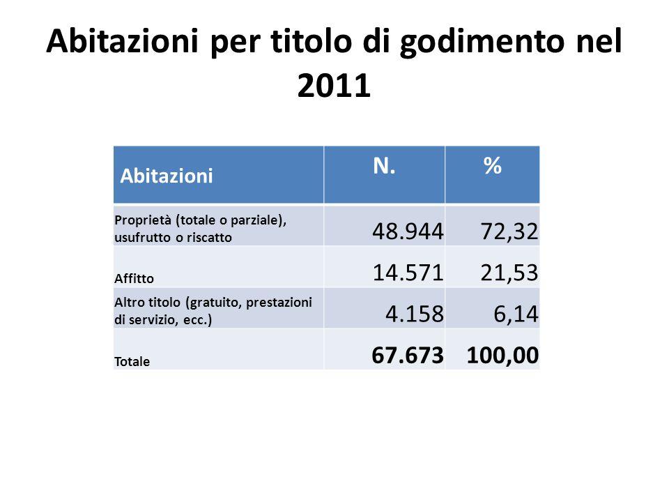 Abitazioni per titolo di godimento nel 2011 Abitazioni N.% Proprietà (totale o parziale), usufrutto o riscatto 48.94472,32 Affitto 14.57121,53 Altro t