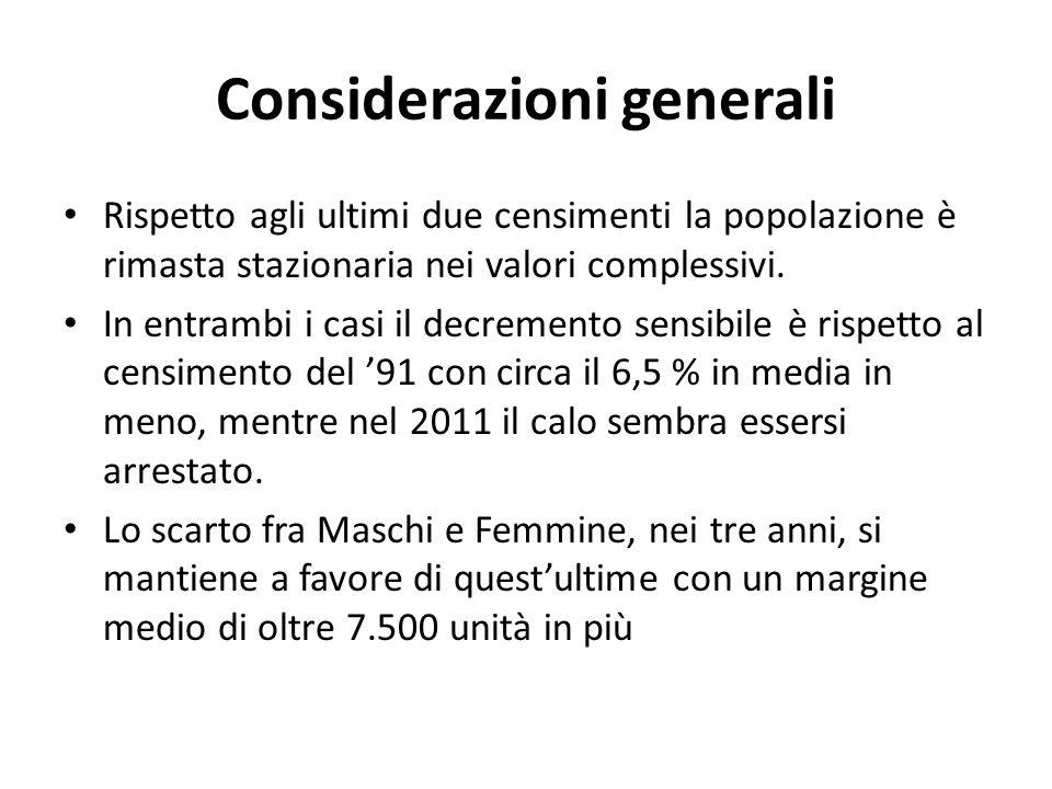 Considerazioni generali Rispetto agli ultimi due censimenti la popolazione è rimasta stazionaria nei valori complessivi. In entrambi i casi il decreme