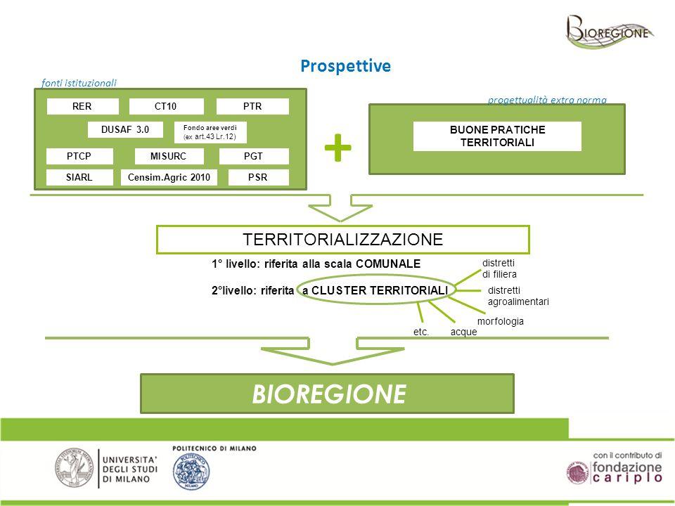 TERRITORIALIZZAZIONE BIOREGIONE distretti agroalimentari morfologia acque distretti di filiera Prospettive CT10RERPTR Fondo aree verdi (ex art.43 Lr.1