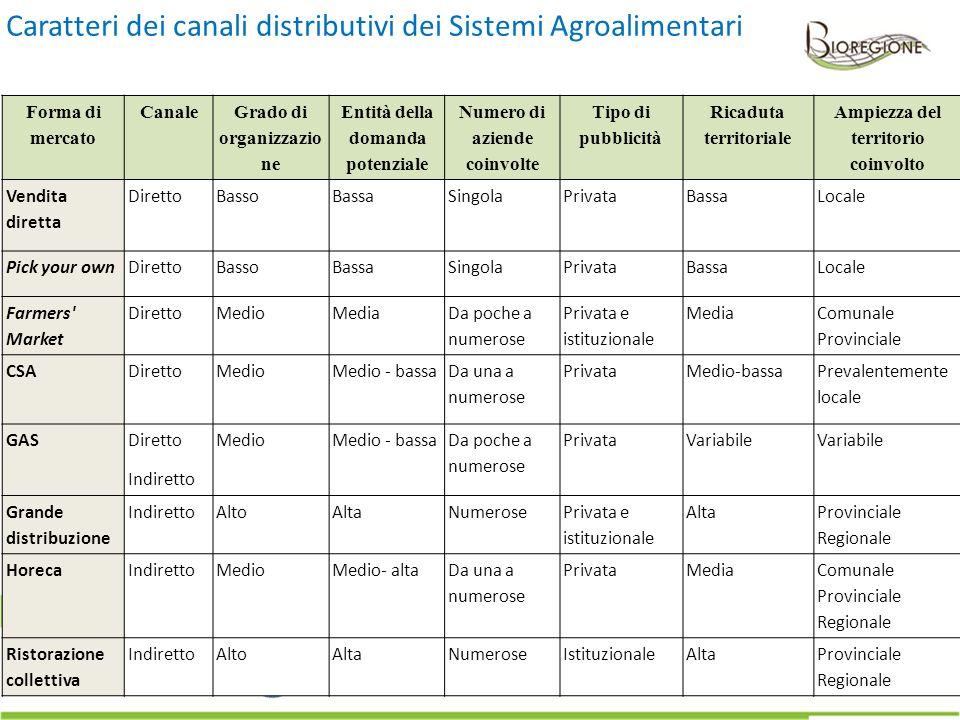 Caratteri dei canali distributivi dei Sistemi Agroalimentari Forma di mercato Canale Grado di organizzazio ne Entità della domanda potenziale Numero d