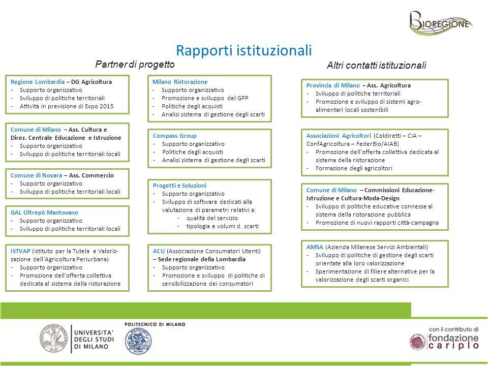 Regione Lombardia – DG Agricoltura -Supporto organizzativo -Sviluppo di politiche territoriali -Attività in previsione di Expo 2015 Rapporti istituzio