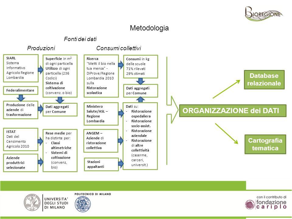 ORGANIZZAZIONE dei DATI Database relazionale Cartografia tematica SIARL Sistema Informativo Agricolo Regione Lombardia Fonti dei dati Metodologia Prod