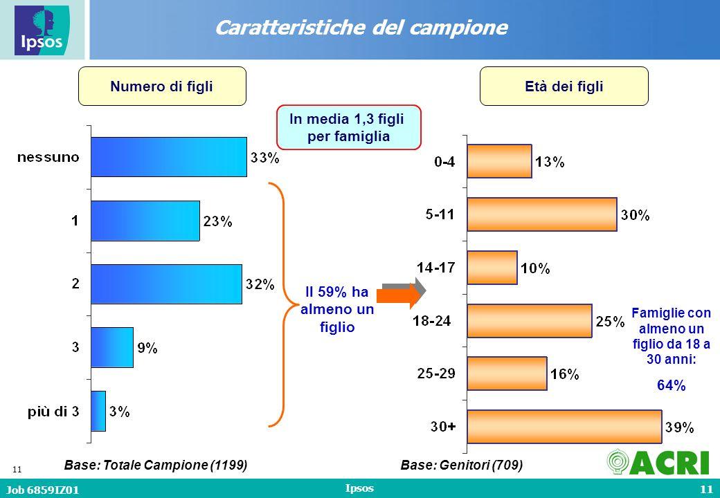 11 Job 6859IZ01 Ipsos 11 Numero di figli Caratteristiche del campione Base: Totale Campione (1199) In media 1,3 figli per famiglia Il 59% ha almeno un figlio Età dei figli Base: Genitori (709) Famiglie con almeno un figlio da 18 a 30 anni: 64%