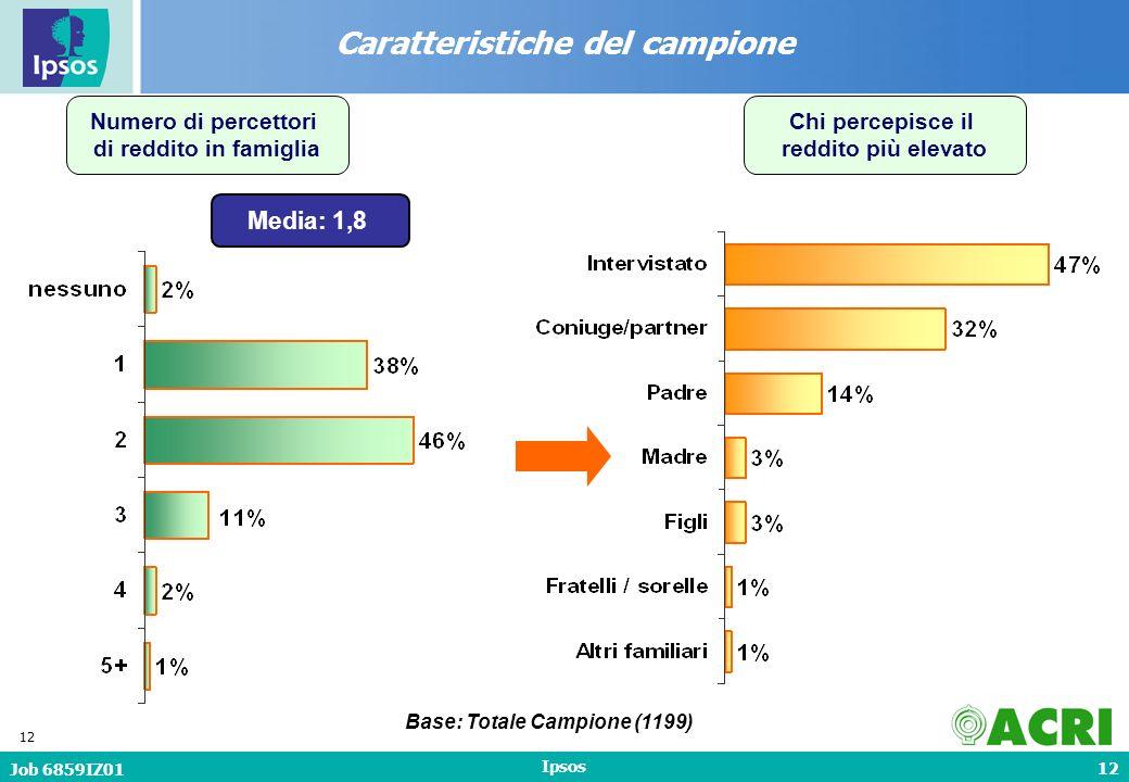12 Job 6859IZ01 Ipsos 12 Numero di percettori di reddito in famiglia Caratteristiche del campione Media: 1,8 Base: Totale Campione (1199) Chi percepisce il reddito più elevato