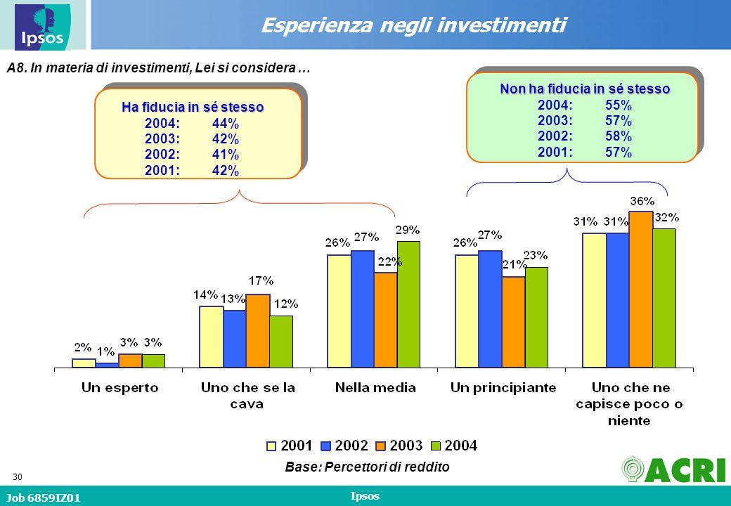 Job 6859IZ01 Ipsos 30 Esperienza negli investimenti A8.