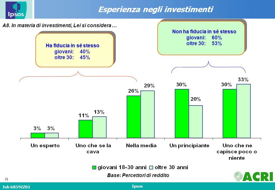 Job 6859IZ01 Ipsos 31 Esperienza negli investimenti A8.