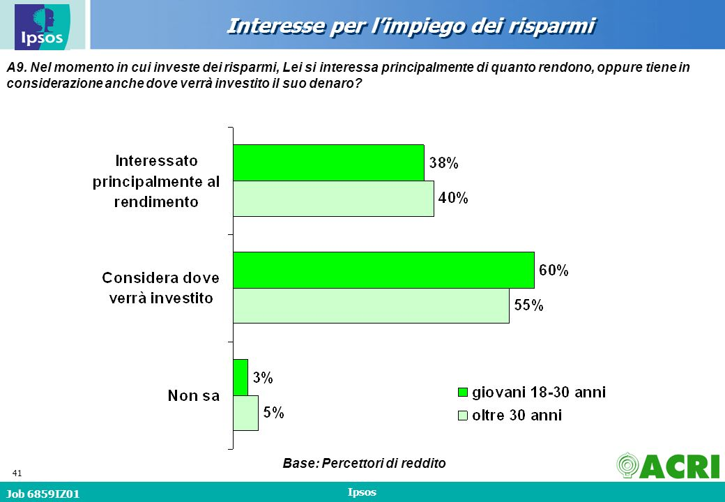Job 6859IZ01 Ipsos 41 Interesse per limpiego dei risparmi A9.