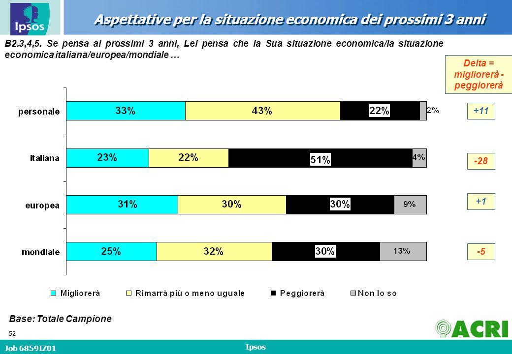 Job 6859IZ01 Ipsos 52 Aspettative per la situazione economica dei prossimi 3 anni B2.3,4,5.