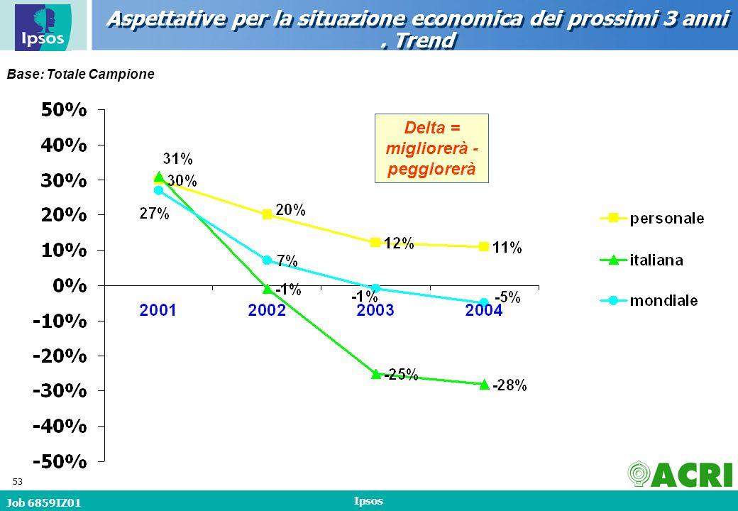Job 6859IZ01 Ipsos 53 Base: Totale Campione Aspettative per la situazione economica dei prossimi 3 anni.