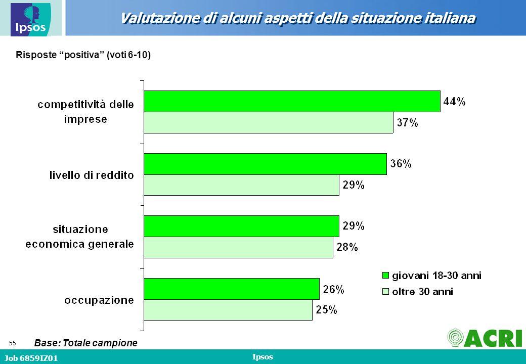 Job 6859IZ01 Ipsos 55 Valutazione di alcuni aspetti della situazione italiana Base: Totale campione Risposte positiva (voti 6-10)