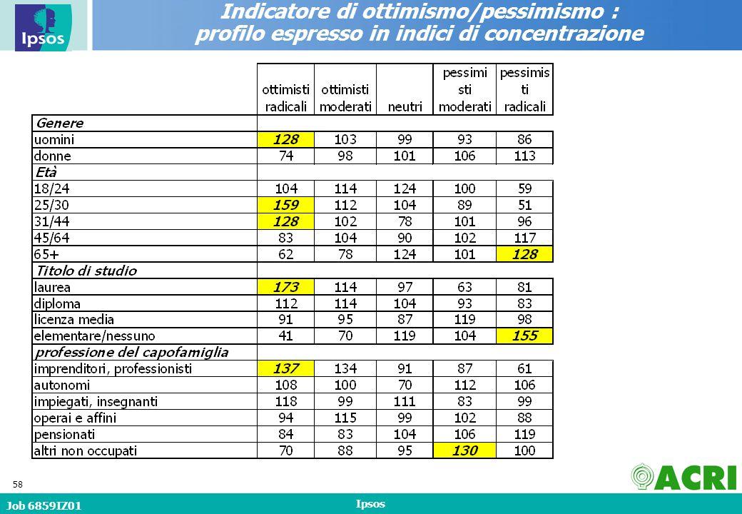 Job 6859IZ01 Ipsos 58 Indicatore di ottimismo/pessimismo : profilo espresso in indici di concentrazione
