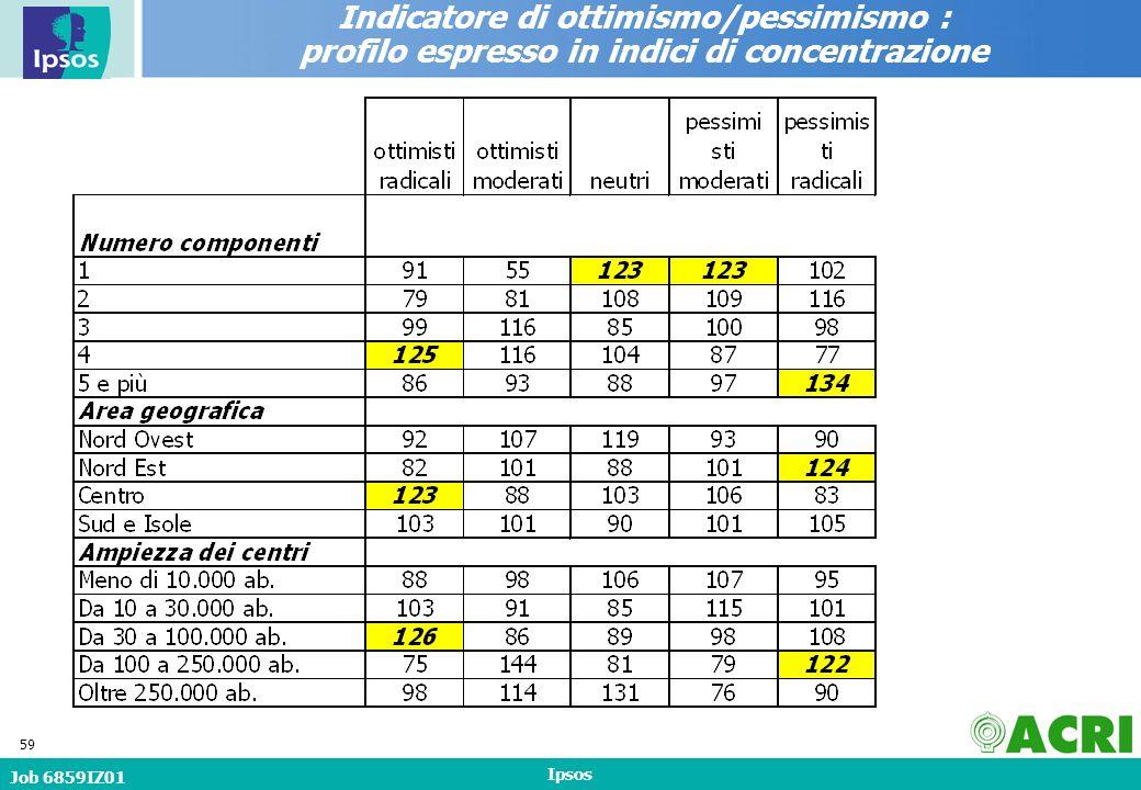 Job 6859IZ01 Ipsos 59 Indicatore di ottimismo/pessimismo : profilo espresso in indici di concentrazione