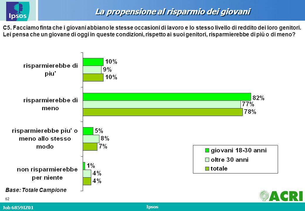 Job 6859IZ01 Ipsos 62 La propensione al risparmio dei giovani Base: Totale Campione C5.