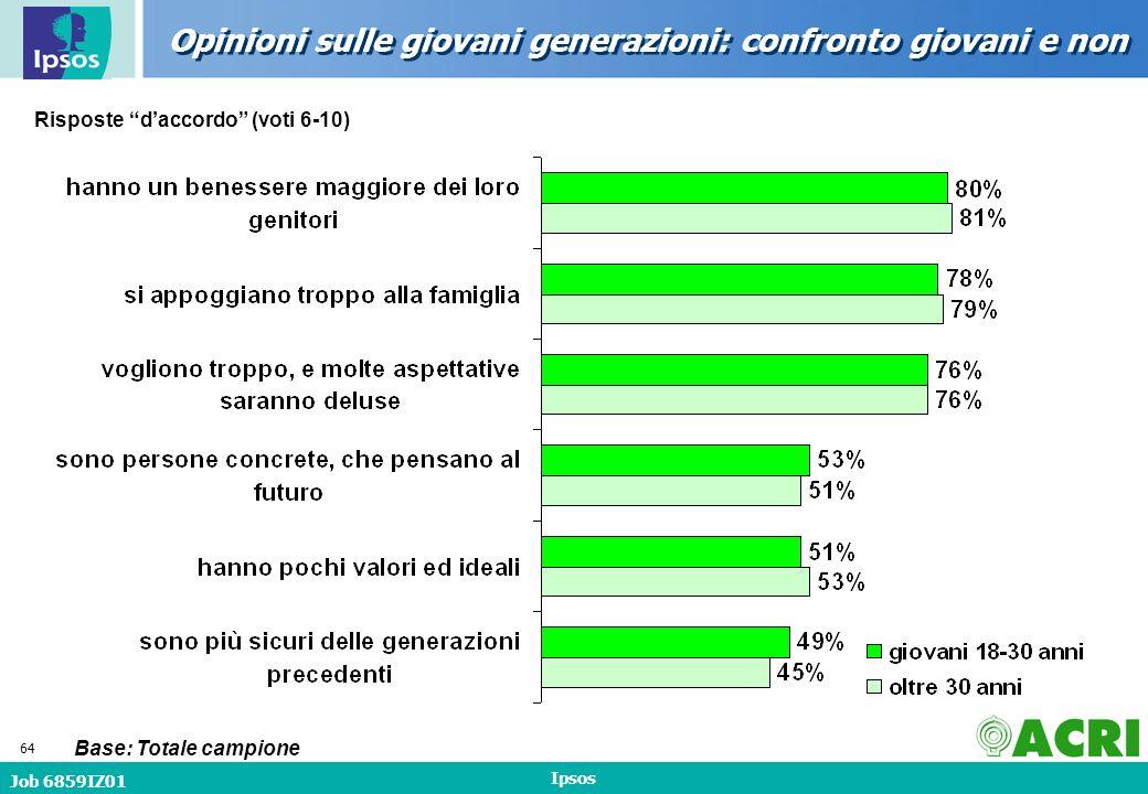 Job 6859IZ01 Ipsos 64 Opinioni sulle giovani generazioni: confronto giovani e non Base: Totale campione Risposte daccordo (voti 6-10)