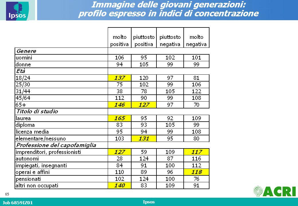 Job 6859IZ01 Ipsos 65 Immagine delle giovani generazioni: profilo espresso in indici di concentrazione