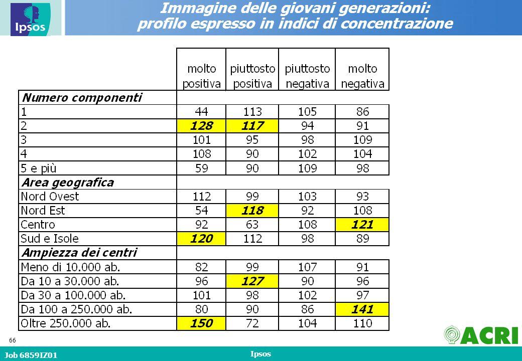 Job 6859IZ01 Ipsos 66 Immagine delle giovani generazioni: profilo espresso in indici di concentrazione