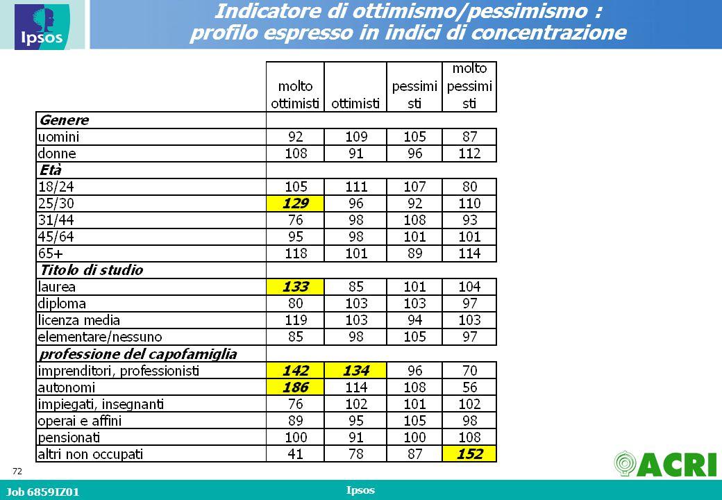 Job 6859IZ01 Ipsos 72 Indicatore di ottimismo/pessimismo : profilo espresso in indici di concentrazione