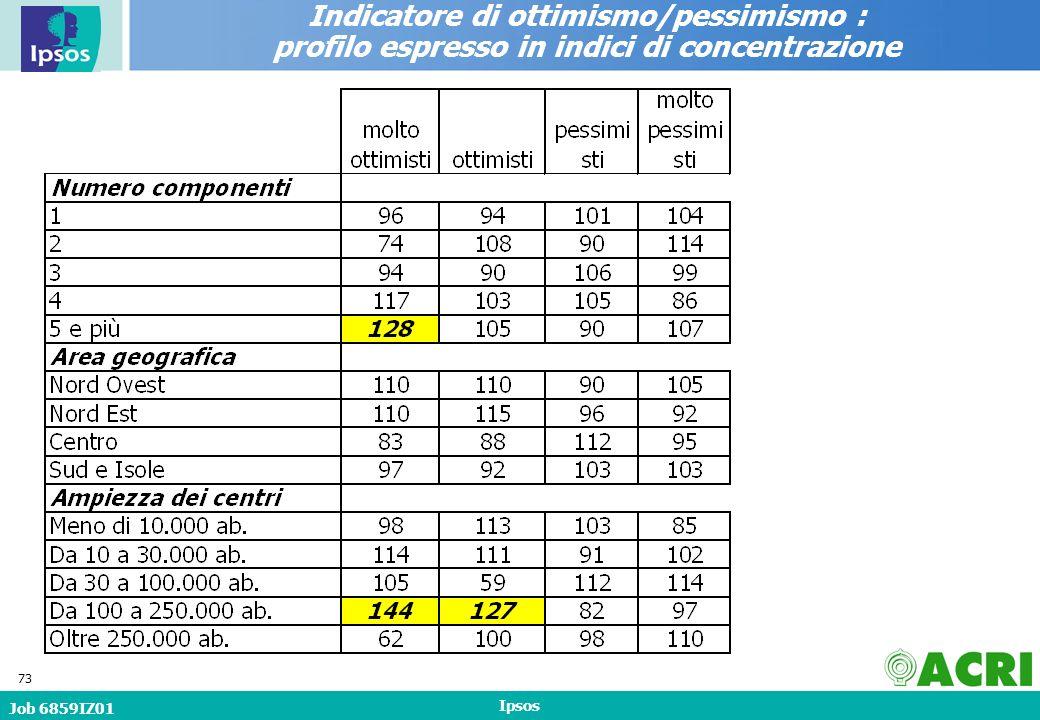 Job 6859IZ01 Ipsos 73 Indicatore di ottimismo/pessimismo : profilo espresso in indici di concentrazione