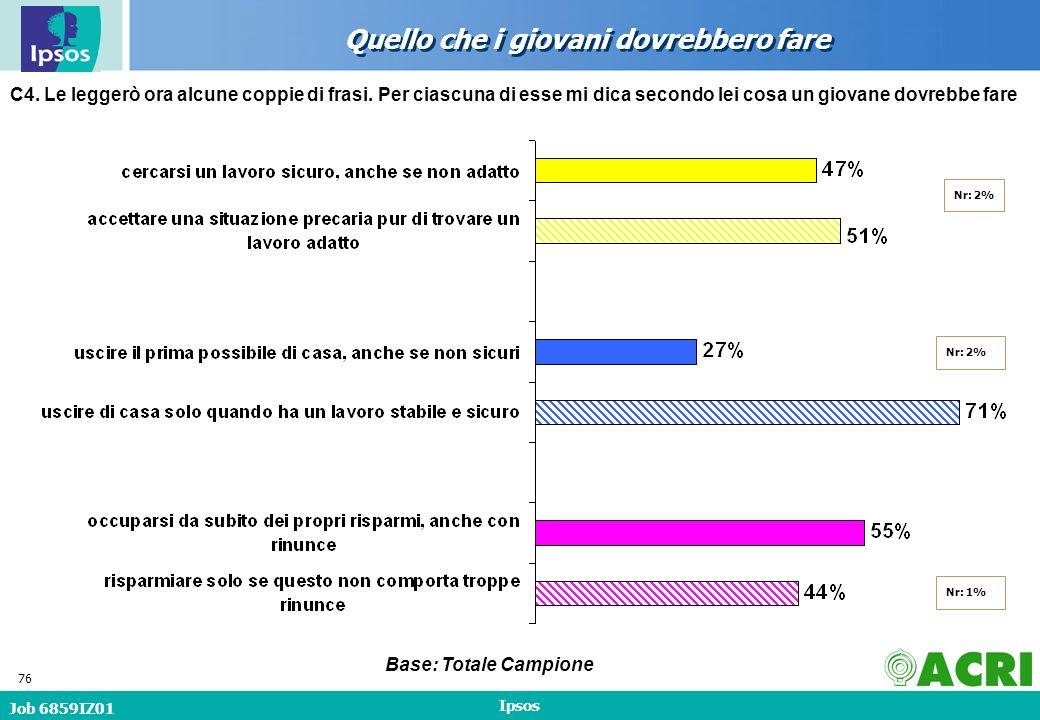 Job 6859IZ01 Ipsos 76 Quello che i giovani dovrebbero fare Base: Totale Campione C4.