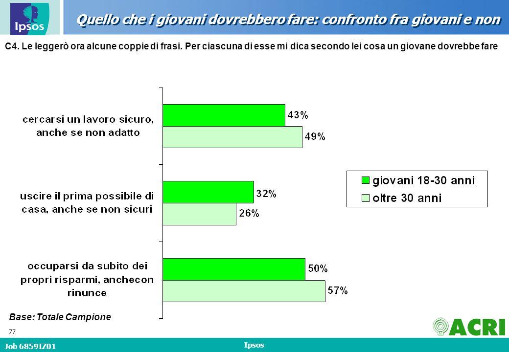 Job 6859IZ01 Ipsos 77 Quello che i giovani dovrebbero fare: confronto fra giovani e non Base: Totale Campione C4.