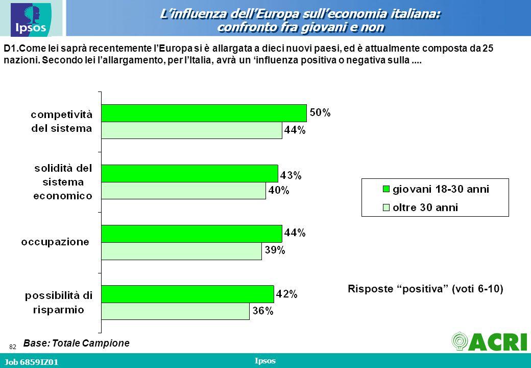 Job 6859IZ01 Ipsos 82 Linfluenza dellEuropa sulleconomia italiana: confronto fra giovani e non Base: Totale Campione D1.Come lei saprà recentemente lEuropa si è allargata a dieci nuovi paesi, ed è attualmente composta da 25 nazioni.