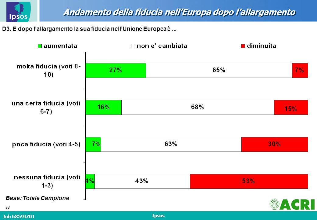 Job 6859IZ01 Ipsos 83 Andamento della fiducia nellEuropa dopo lallargamento Base: Totale Campione D3.